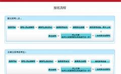 2021年广东省初级会计报名流程详解
